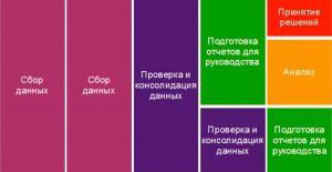 Регламент финансового департамента