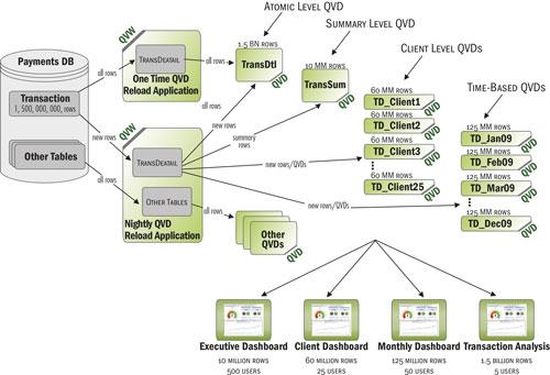 QlikView умеет управлять кластером серверов