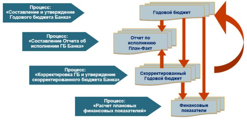 Состав и взаимодействие основных объектов СБУ