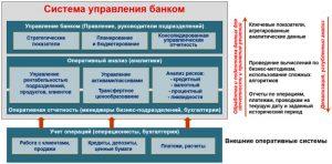 Вертикаль управления и принятия решений в банке, совмещенная с вертикалью ИТ-задач по обработке данных, вычислениям и отчетности (в правой части рисунка).