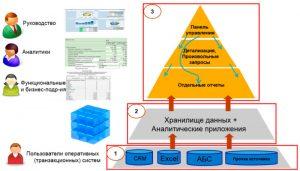 Внутренняя архитектура СУО на основе ПУ («3»), обеспечивающая необходимую гибкость для ролевого использования информации (для групп пользователей) и для поиска информации при принятии решений (логика поиска условно показана синими стрелками)