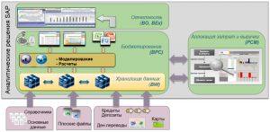 ИТ-архитектура управления банком на основе аналитических решений SAP