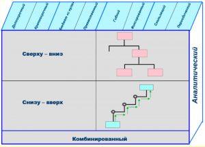 Классификация видов СБУ