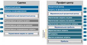 Структура маржинальной доходности кредитной сделки и прибыли профит-центра