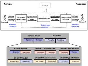 Разделение денежных ресурсов между привлекающим и размещающим подразделением посредством трансфертных цен, с участием казначейства. Показаны соответствующие финансовые отчеты по банку и подразделениям.