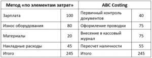 Определение затрат на выдачу наличности через кассу отделения банка: сравнение метода «по элементам затрат» с методом процессного учета затрат методом ABC Costing