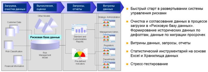 Анализ рисков на основе BI-технологий