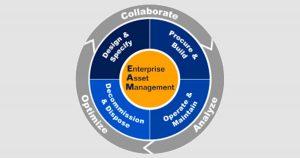 Система управления производственными активами бизнеса