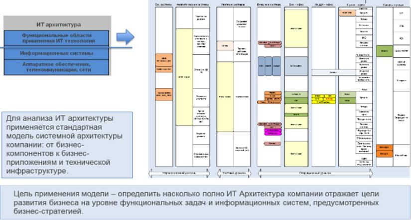 Анализ ИТ архитектуры компании IT Applications