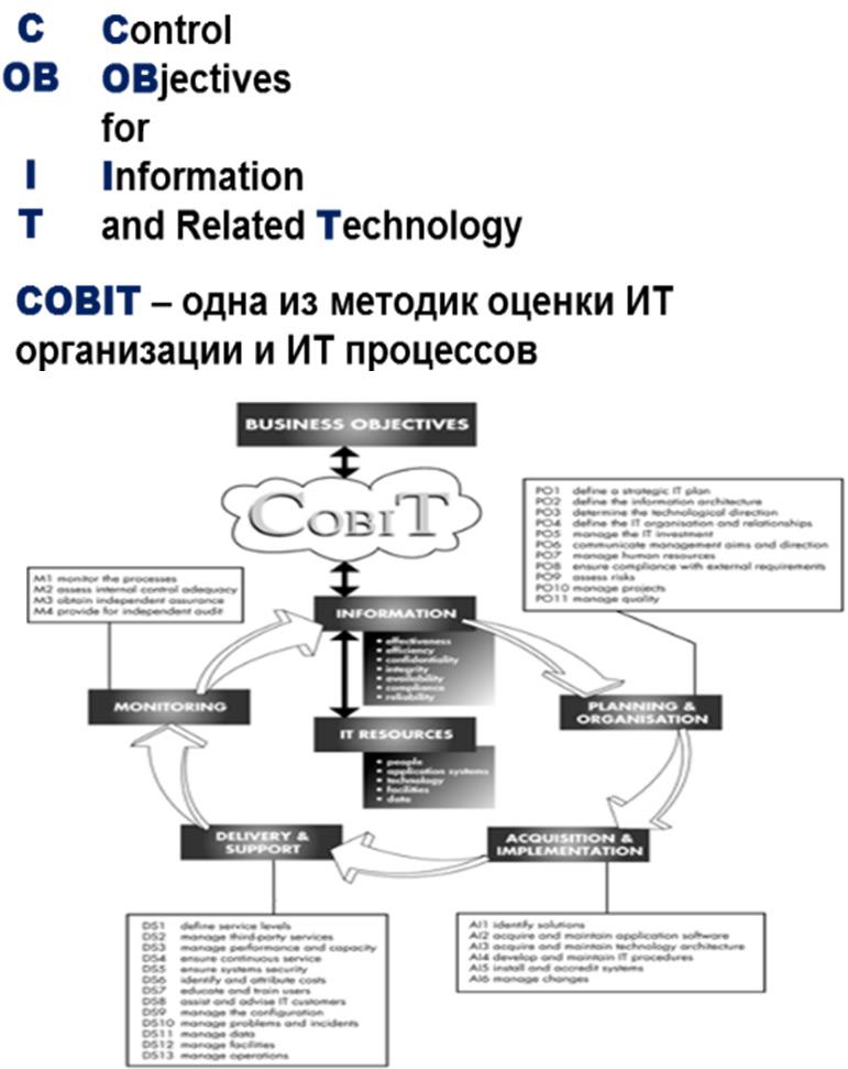Анализ ИТ модели и процессов ИТ IT Operations