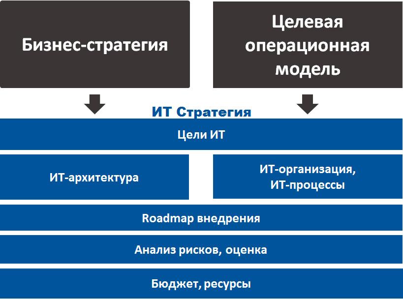 Структура ИТ-Стратегии организации