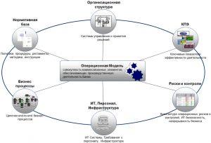 Цели трансформации модели управления производством