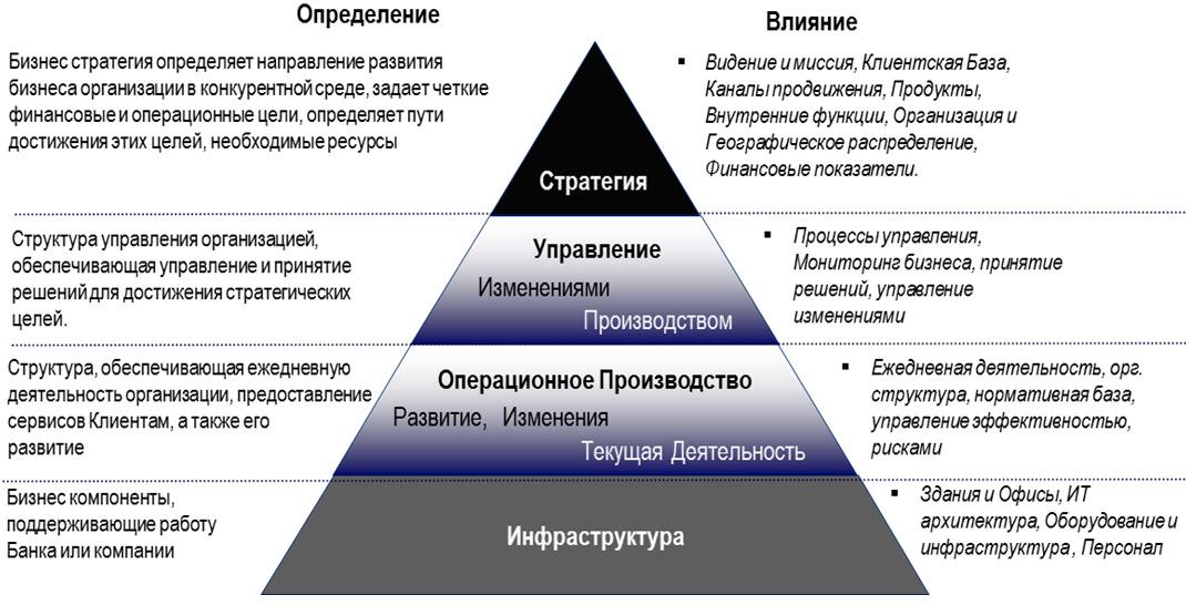 Задачи трансформации модели управления производством
